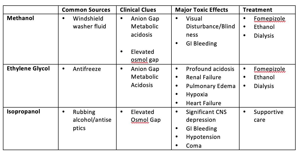 Toxicology Corner -Toxic Alcohols – AOMC FOAMed